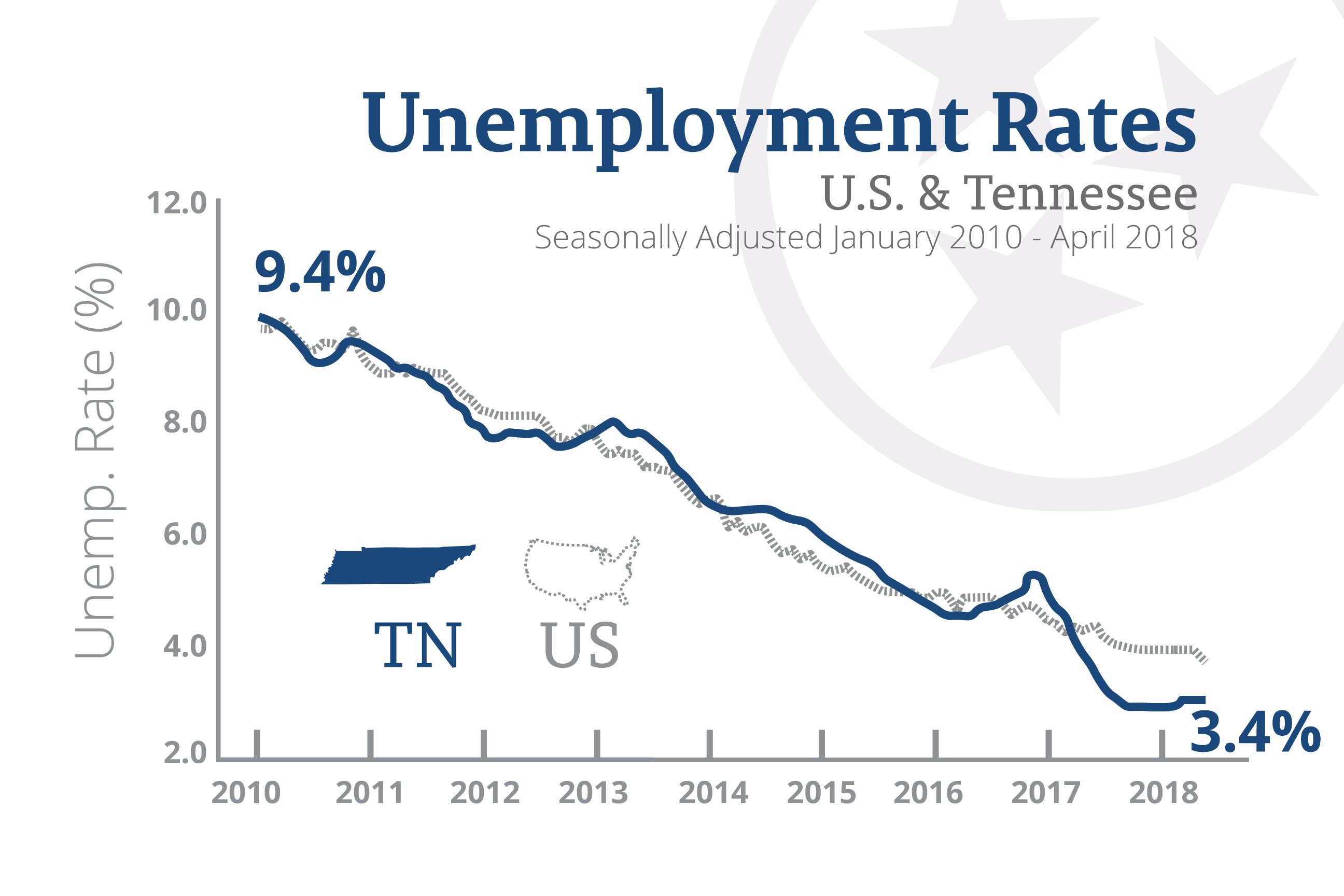 Tennessees Unprecedented Low Unemployment Continues In April