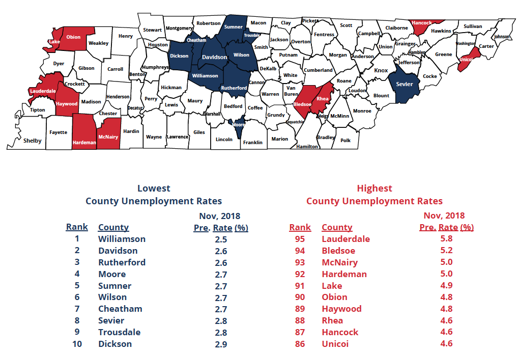 unemployment tennessee tn november county counties rates many every drop during gov workforce decrease significant experience labor development newly experienced