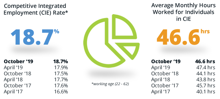 Infographics showing a 17.5% Competitive Integrated Employment (CIE) Rate in 2018 and 44.1 average monthly hours worked for individuals in CIE