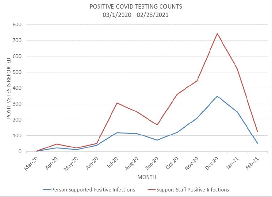 graph of positive covid testing counts