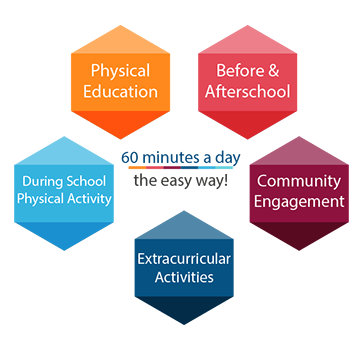 60 minutes a day the easy way! Physical Education, Before &  Afterschool, Community Engagement, Extracurricular Activities, During School Physical Activity