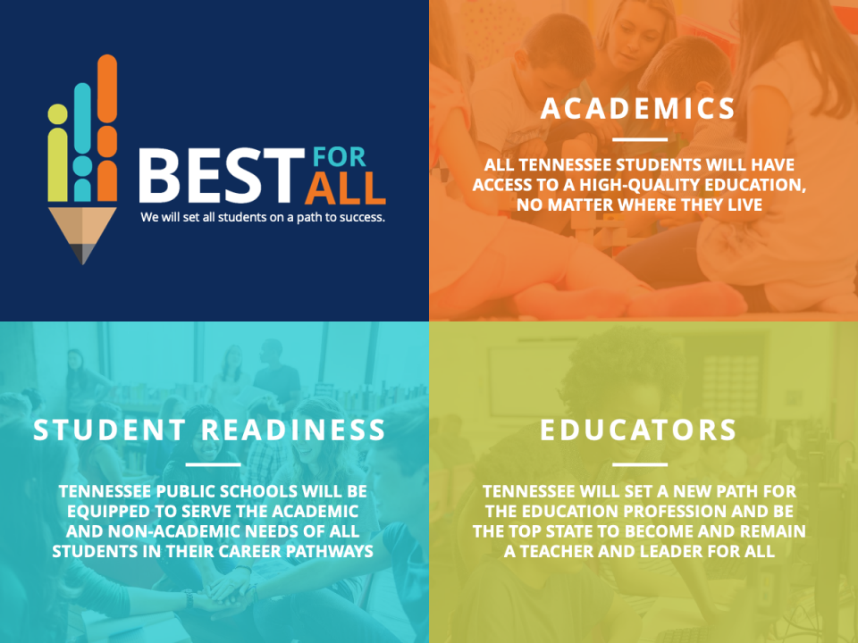 Tennessee Department of Education 'BEST FOR ALL' Strategic Plan info graphic (links to press release). Image text reads as follows: BEST FOR ALL — ACADEMICS: All Tennessee students will have access to a high-quaklity education, no matter where they live; WHOLE CHILD: Tennessee Public Schools will be equipped to serve the academic and non-academic needs of all students; EDUCATORS: Tennessee will set a new path for the education profession and become the top state to become and remain a teacher and leader.