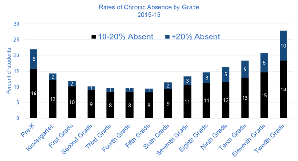 This chart shows that absenteeism rates increase over time if they are not addressed early.