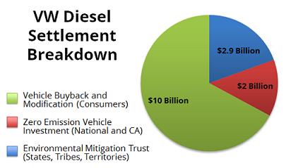 Vw Buyback Program >> Tennessee And The Volkswagen Diesel Settlement