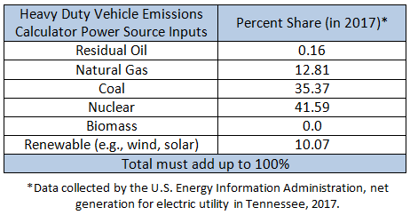 EIA data table - emissions inputs