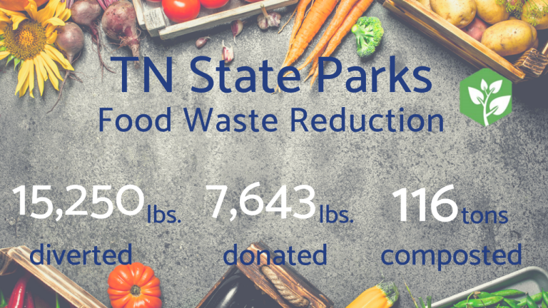 Food Waste Reduction Numbers