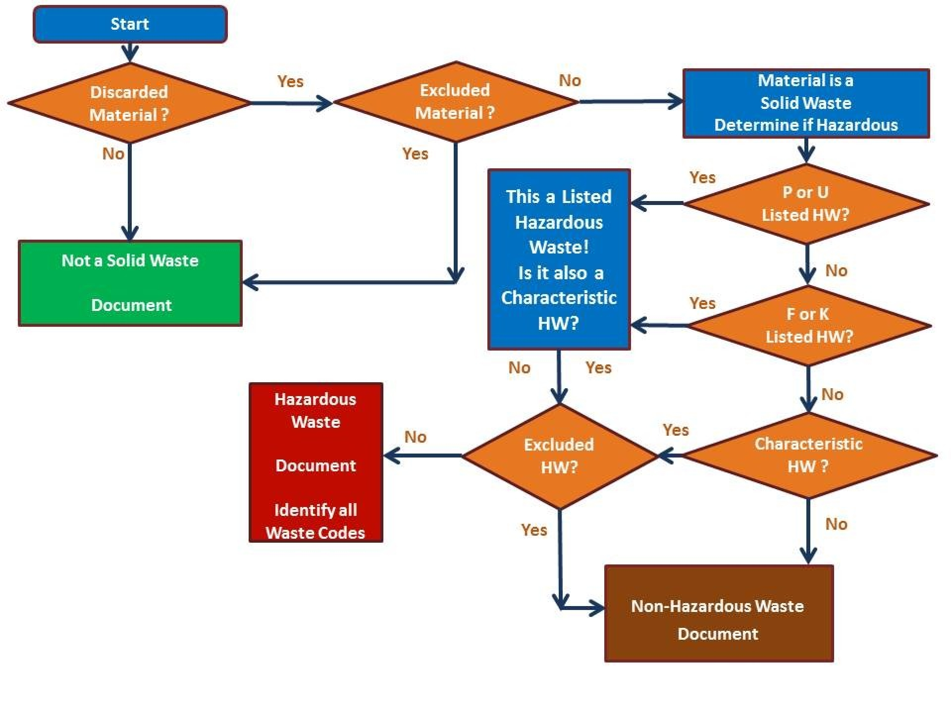 Flow chart as illustration of the determination process you will experience using this matrix