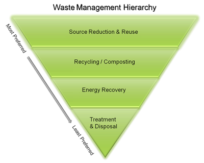 Waste Management Hierarchy, Courtesy of the U.S. EPA Source Reduction & Reuse is Most Preferred, followed by Recycling/Compost and then Energy Recovery. Treatment & Disposal is the Least Preferred. This is displayed in an inverted triangle.