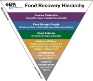 Food Recovery Hierarchy, food waste, composting, waste management, recycle, source reduction