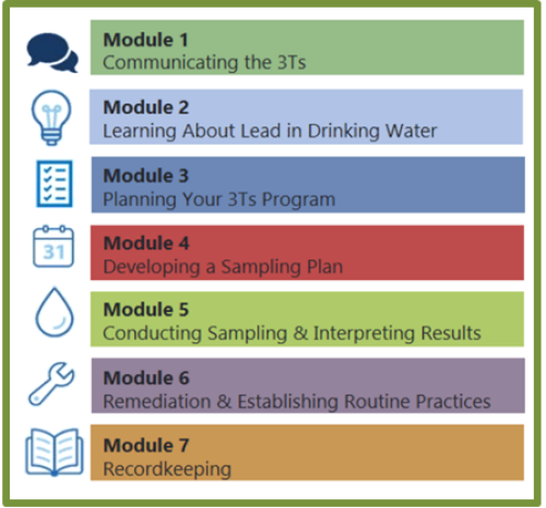 EPA's 7 modules about drinking water image