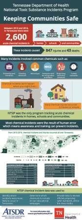 Tennessee NTSIP infographic