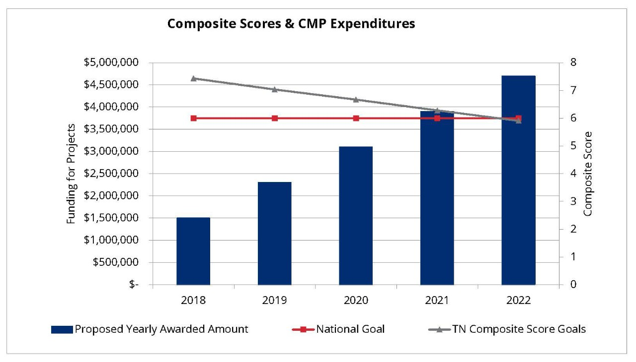 CPM_expenditures_chart