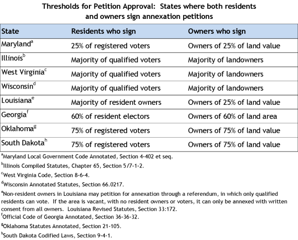 Thresholds for Petition Approval