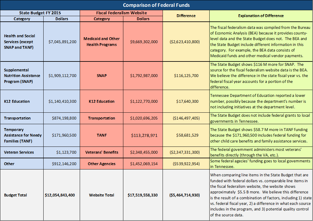Comparison of Federal funds