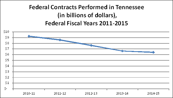 Federal contracts performed in Tennessee