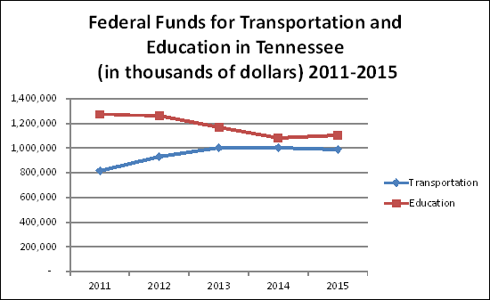 Federal Funds for Transportation and Education in Tennessee