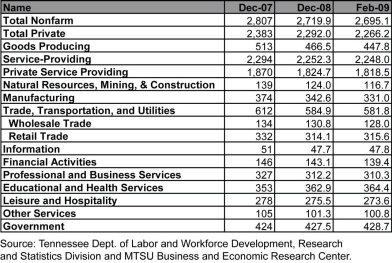 Employment by Sector for Tennessee Table