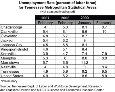 Table of Unemployment Rate for Tennessee Metropolitan Statistical Areas