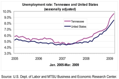 Graph of Unemployment Rate Tennessee and United States Jan 2005 - March 2009