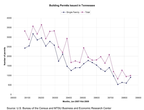 Graph of Building Permits Issued in Tennessee January 2007 through February 2009