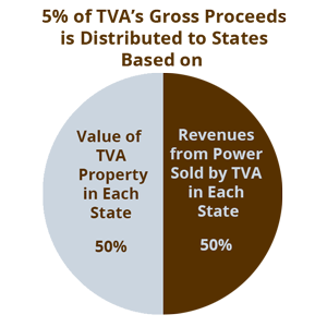 TVA's Allocation