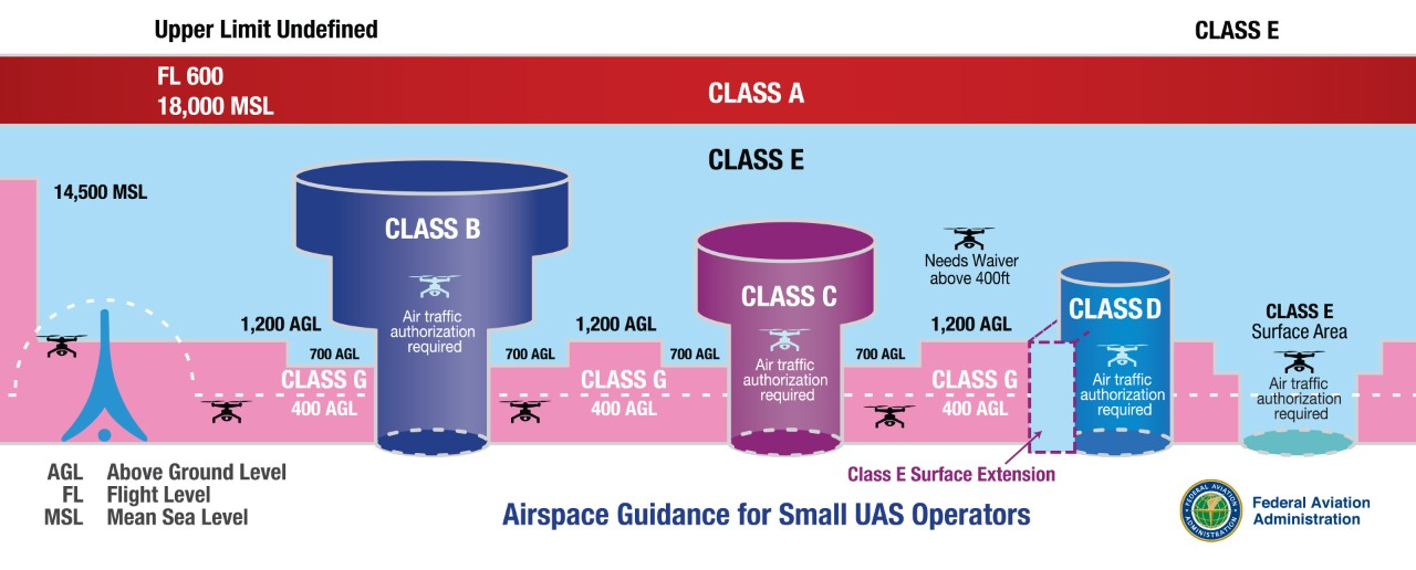 Airspace Guidance for sUAS Operators
