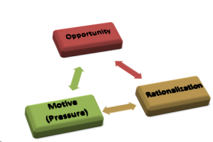 graphic of fraud triangle with motive, opportunity, and rationalization as points