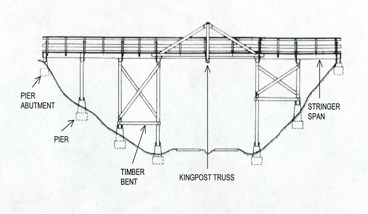 What Is A Truss Bridge