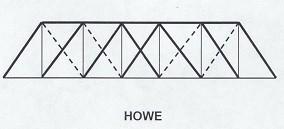 What is a Truss Bridge