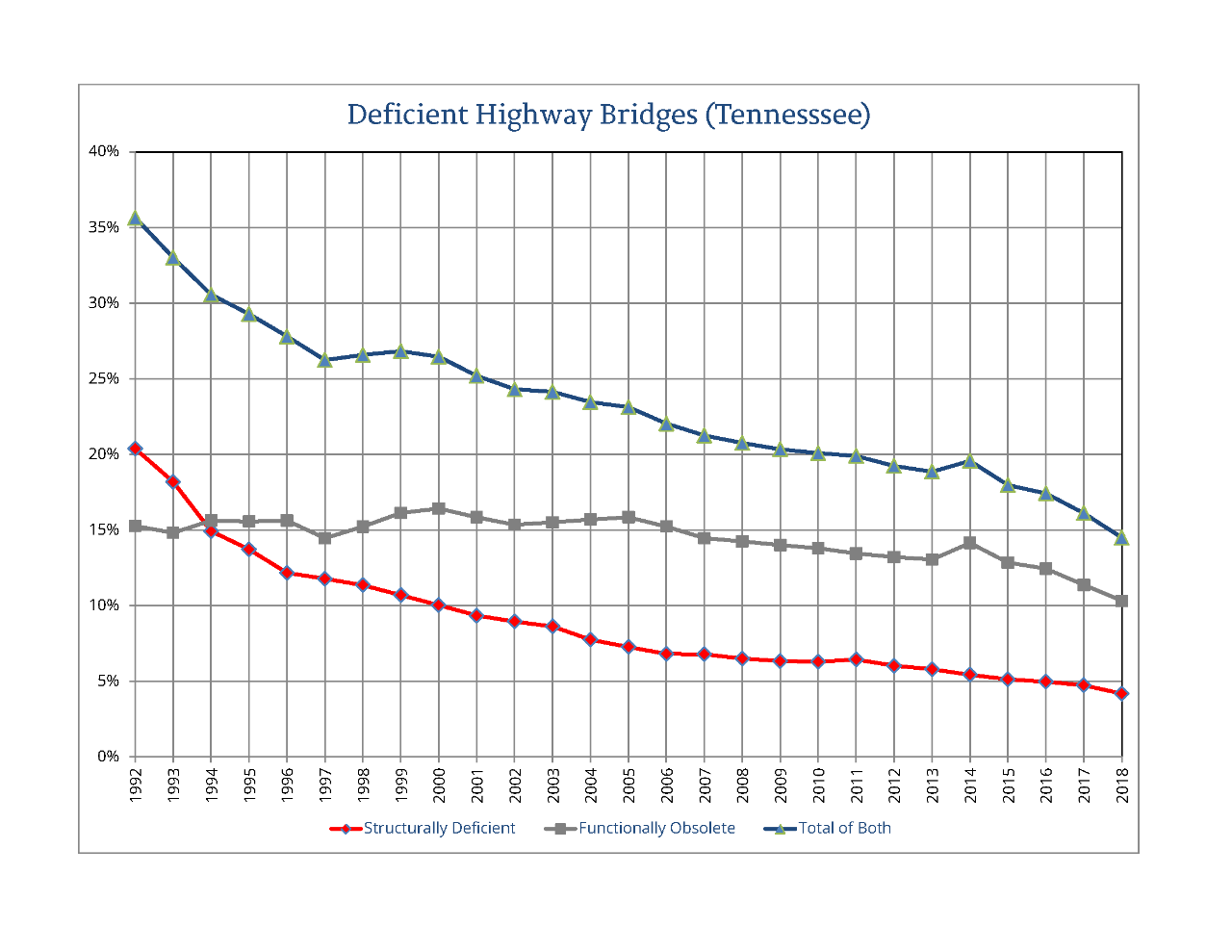 graph representing the number of deficient highway bridges in Tennessee