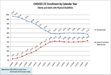 LTC Enrollment by Calendar Year Elderly and Adults with Physical Disabilities
