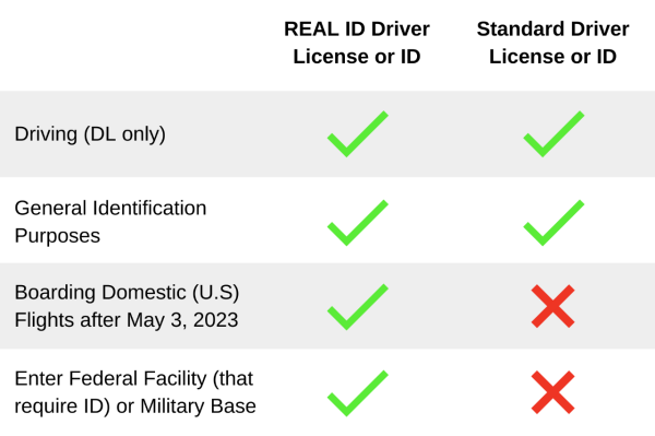 REAL ID Comparison