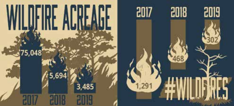 Trending wildfire acreage and number