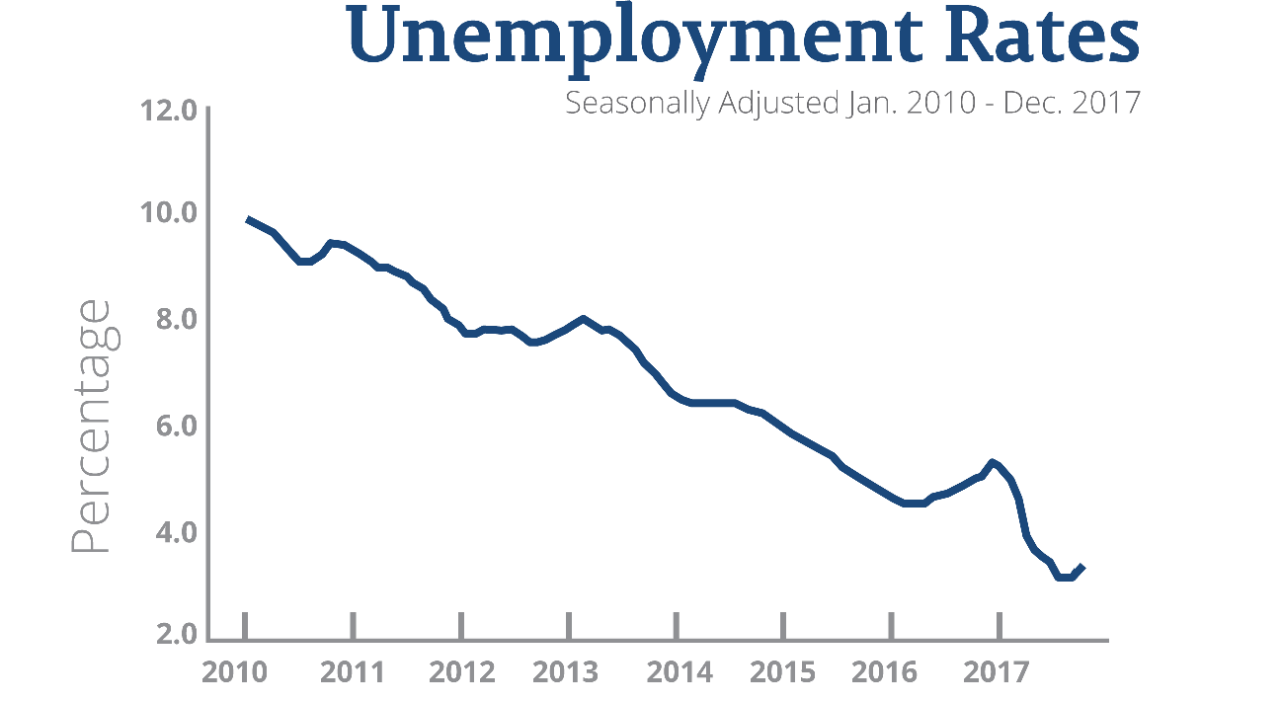 Chart of Unemployment Rates