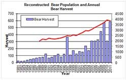 black bear population estimate graphic