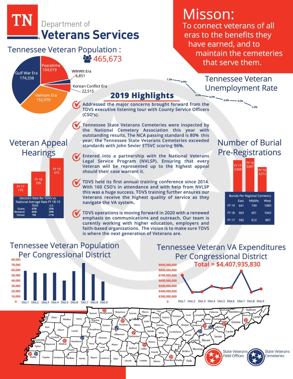 Department of Veterans Services_2020 One-Pager_Page_1