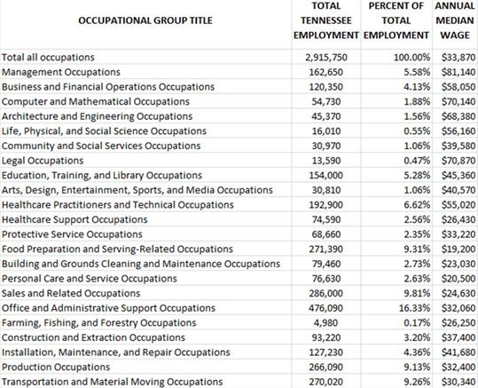 OccupationalGroupWages2018