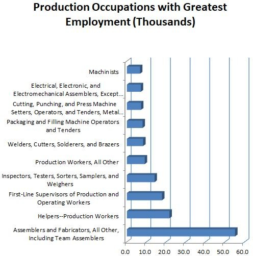 ProductionOccupations2018