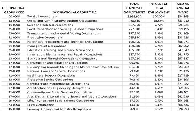 EmploymentGroups2019