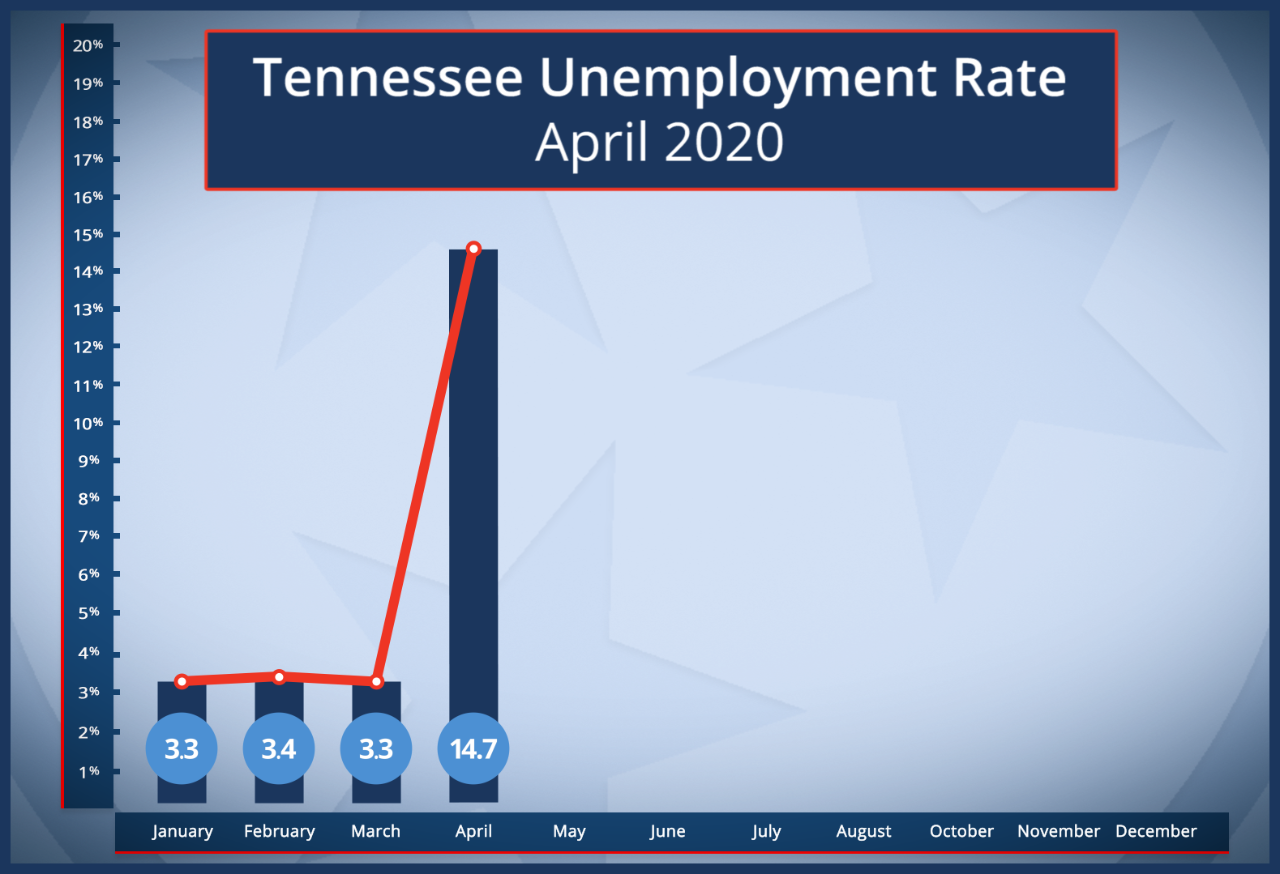 UnemploymentRateApril2020