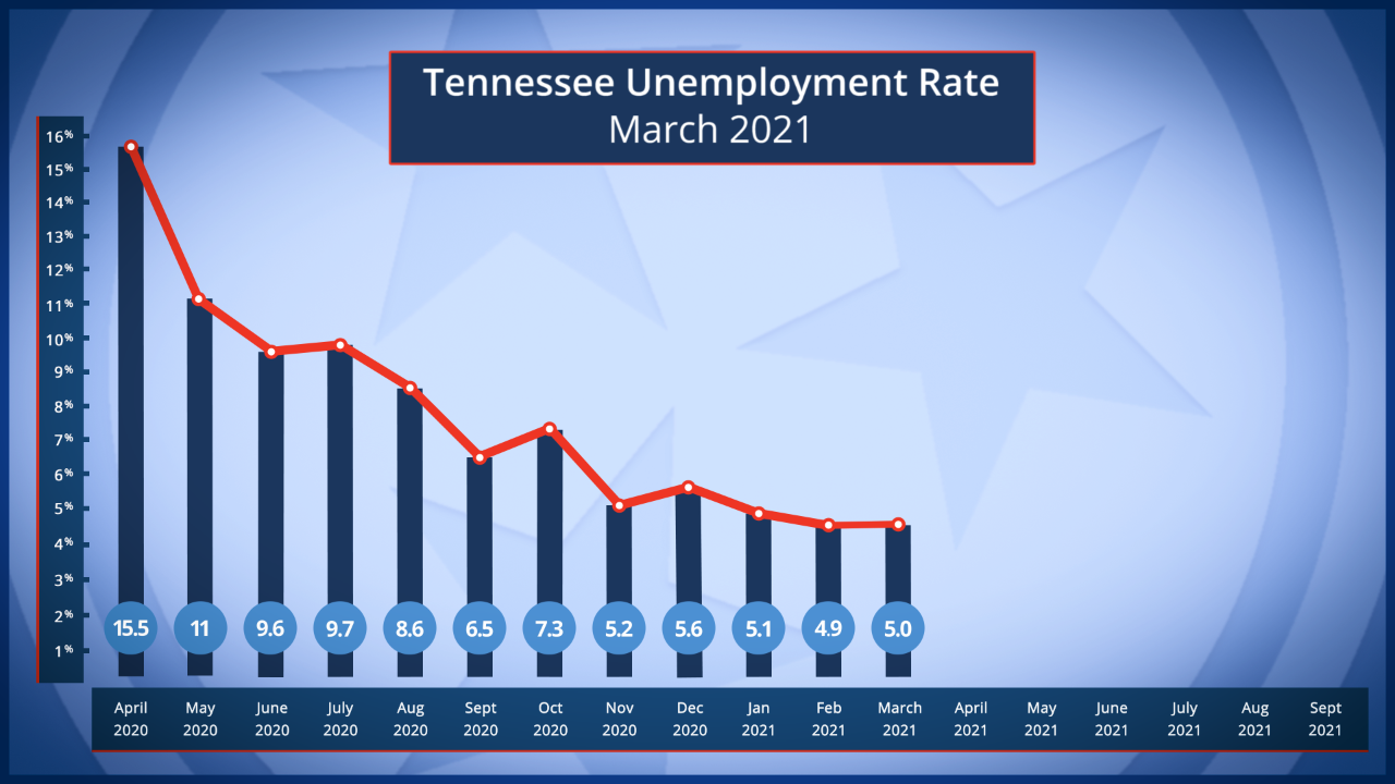 Tennessee Unemployment Rate March 2021